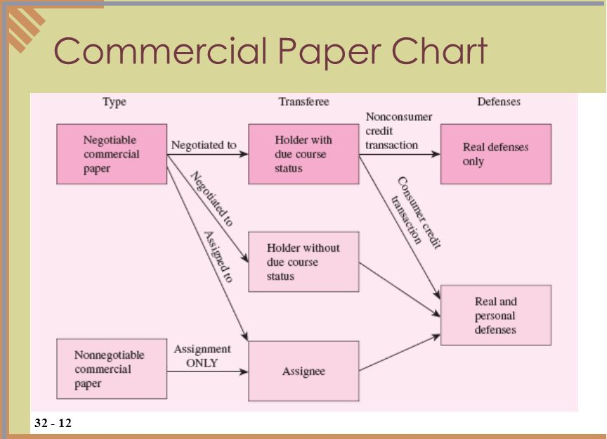 Commercial Paper Chart