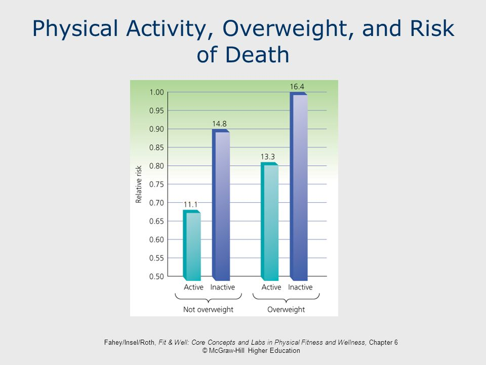 Physical Activity, Overweight, and Risk of Death