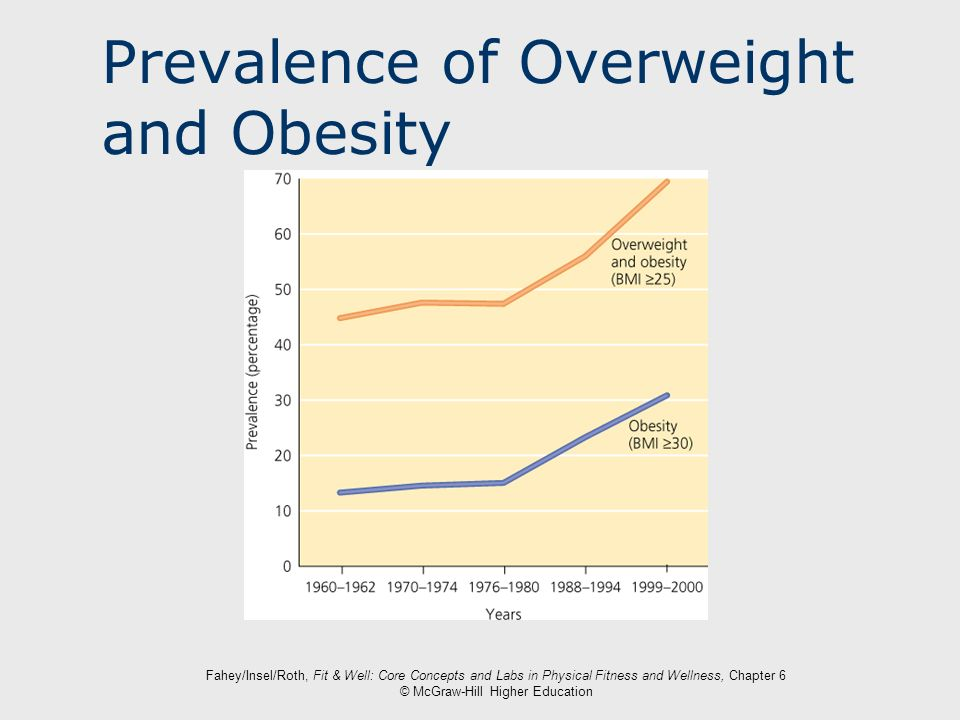 Prevalence of Overweight and Obesity