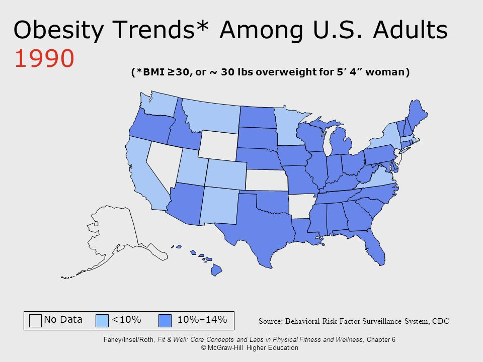 Obesity Trends* Among U.S. Adults 1990