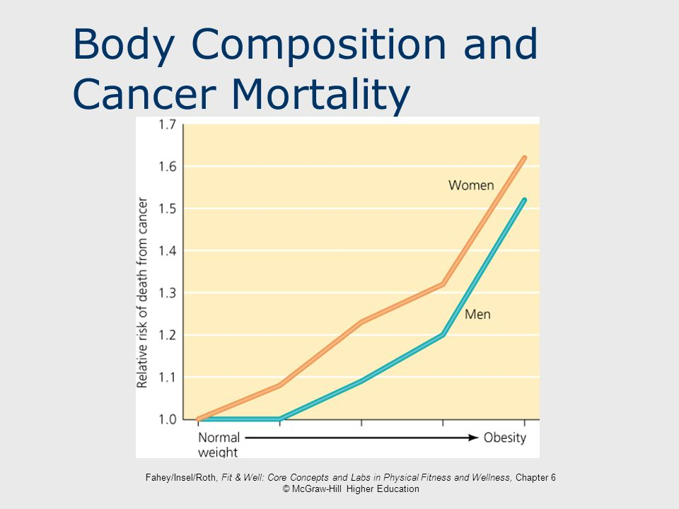 Body Composition and Cancer Mortality