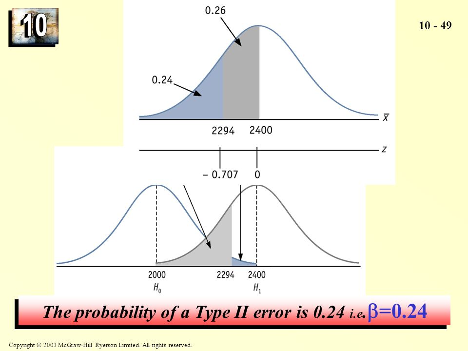 The probability of a Type II error is 0.24 i.e.=0.24