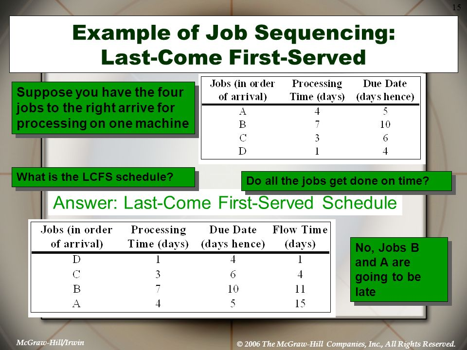 Example of Job Sequencing: Last-Come First-Served