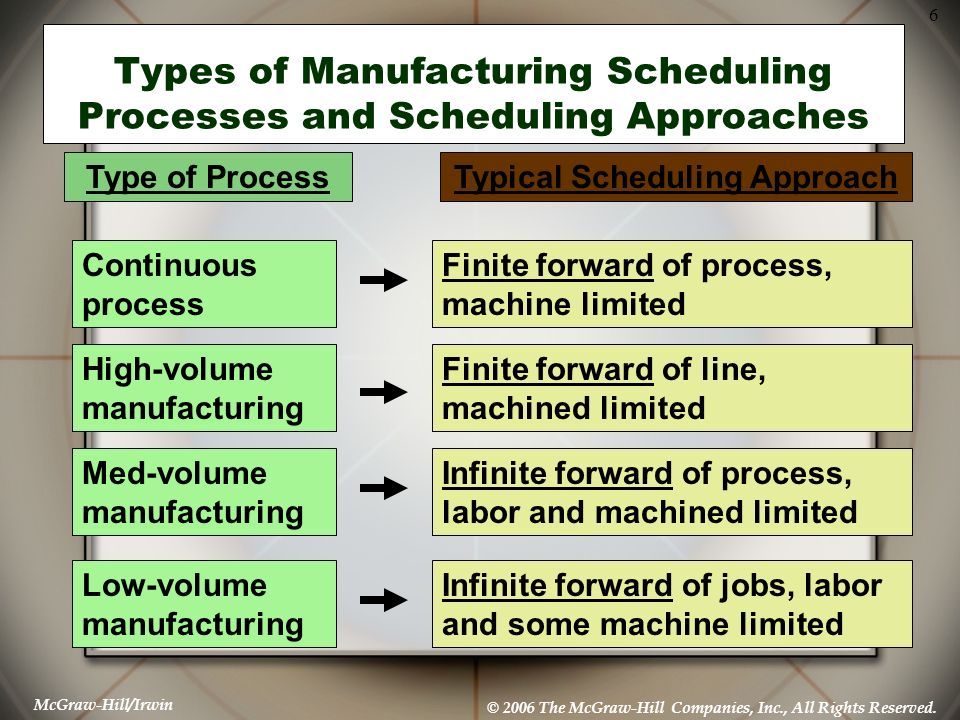 Types of Manufacturing Scheduling Processes and Scheduling Approaches