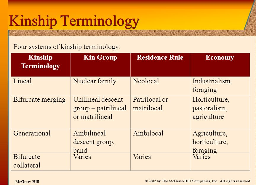 Kinship Terminology Four systems of kinship terminology.