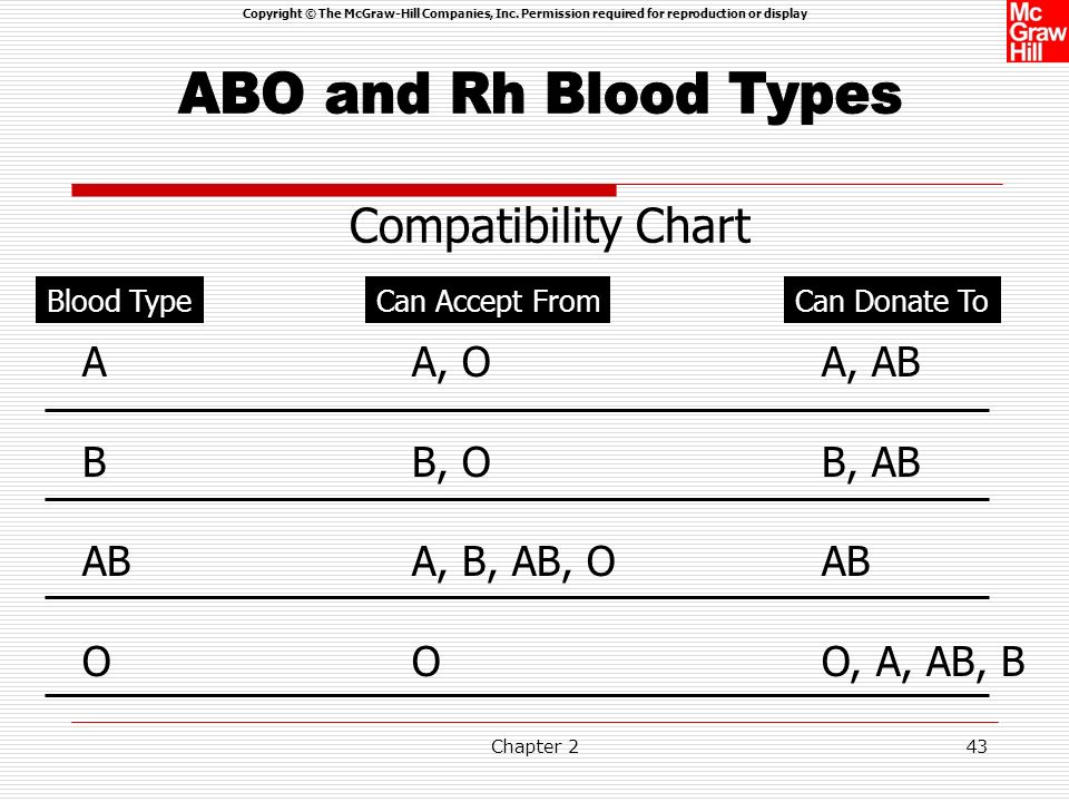 ABO and Rh Blood Types Compatibility Chart A B AB O A, O B, O