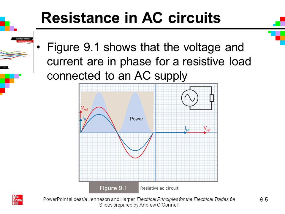 Resistance in AC circuits