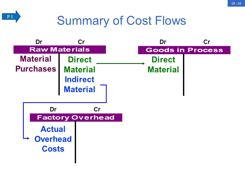 Summary of Cost Flows Direct Material Material Purchases