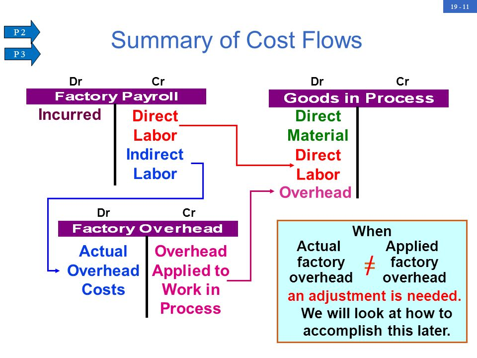 / Summary of Cost Flows = Direct Labor Direct Material Incurred