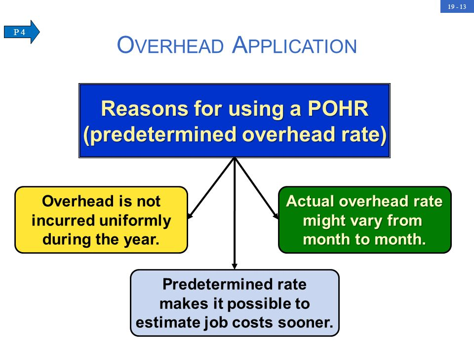 Reasons for using a POHR (predetermined overhead rate)