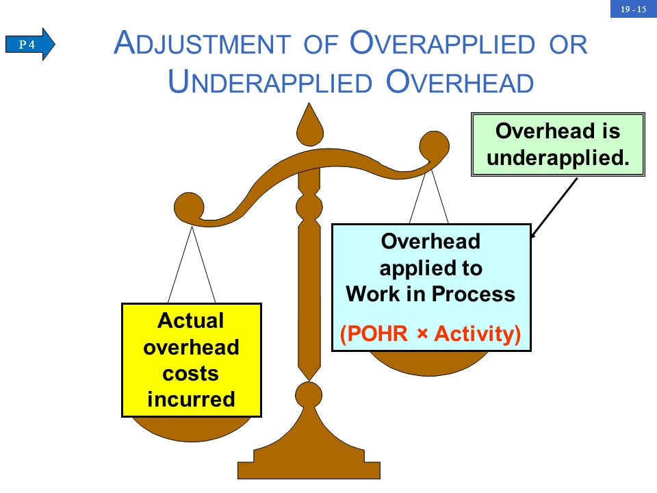 Adjustment of Overapplied or Underapplied Overhead