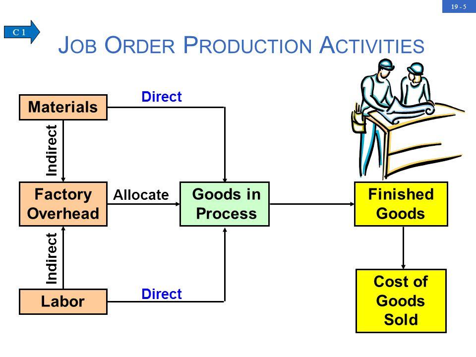 Job Order Production Activities