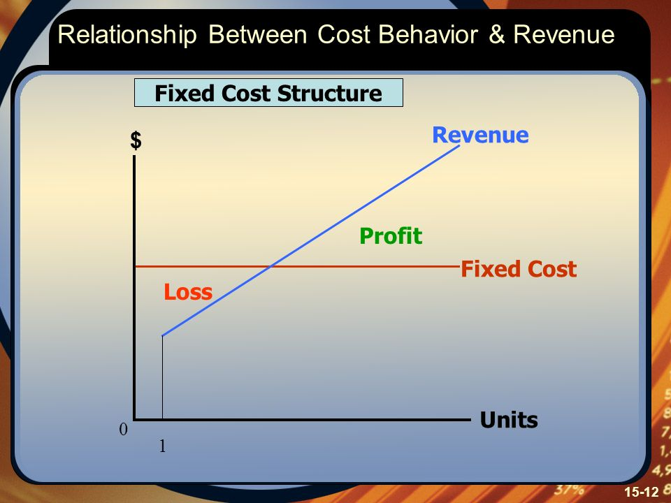 Relationship Between Cost Behavior & Revenue