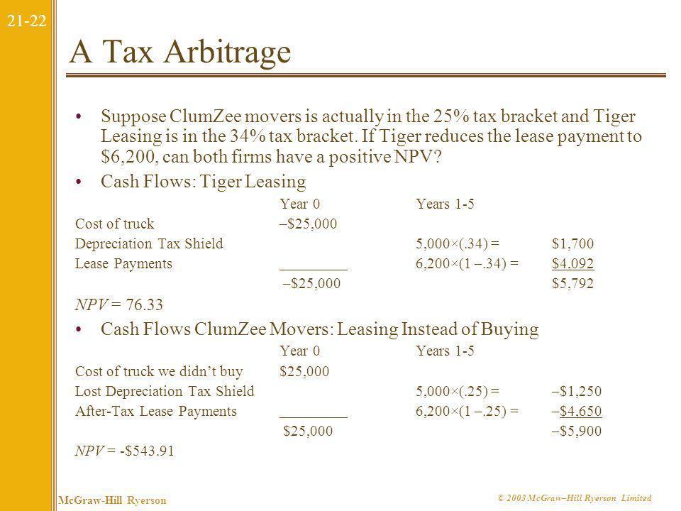 A Tax Arbitrage