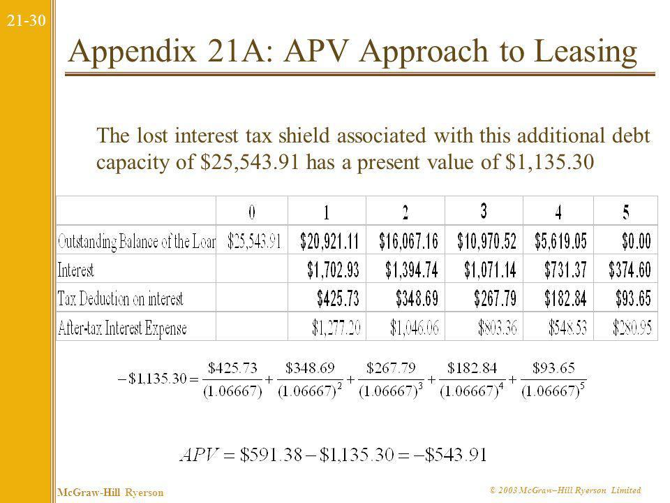 Appendix 21A: APV Approach to Leasing