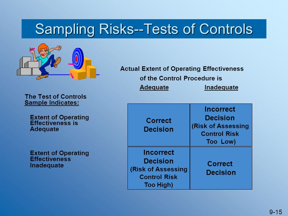 Sampling Risks--Tests of Controls