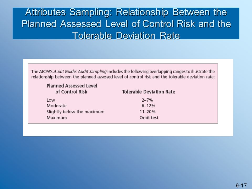 Attributes Sampling: Relationship Between the Planned Assessed Level of Control Risk and the Tolerable Deviation Rate
