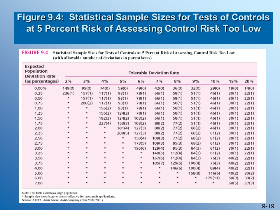 Figure 9.4: Statistical Sample Sizes for Tests of Controls at 5 Percent Risk of Assessing Control Risk Too Low