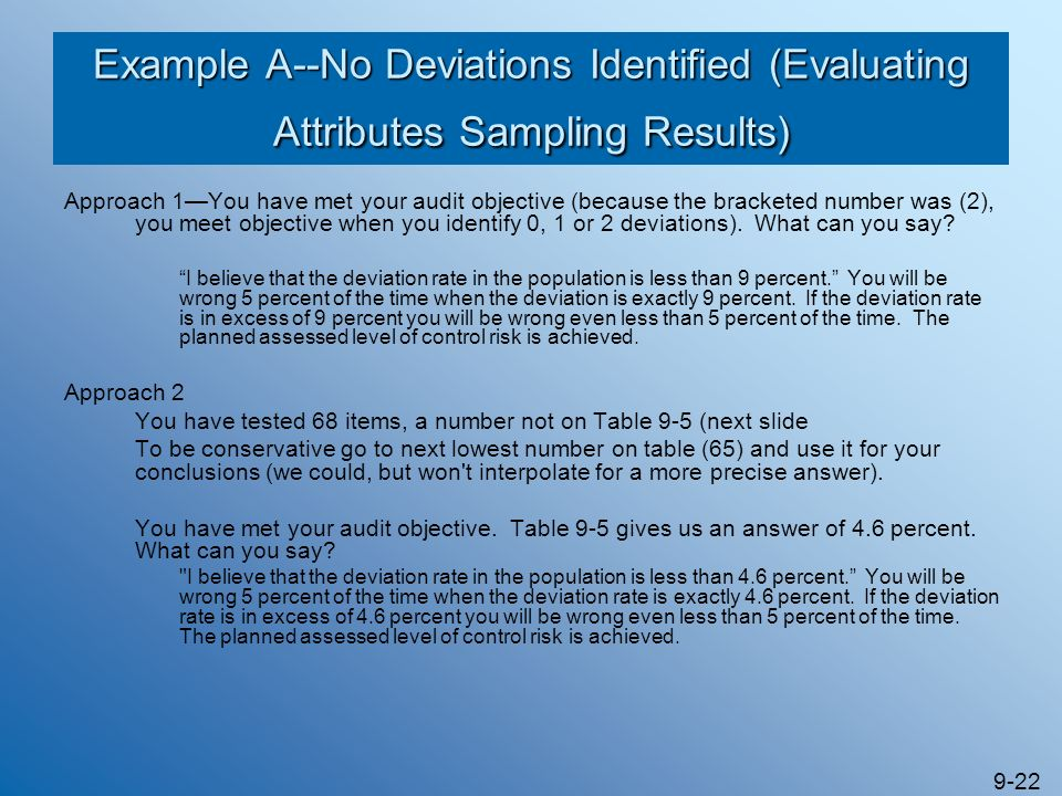 Example A--No Deviations Identified (Evaluating Attributes Sampling Results)