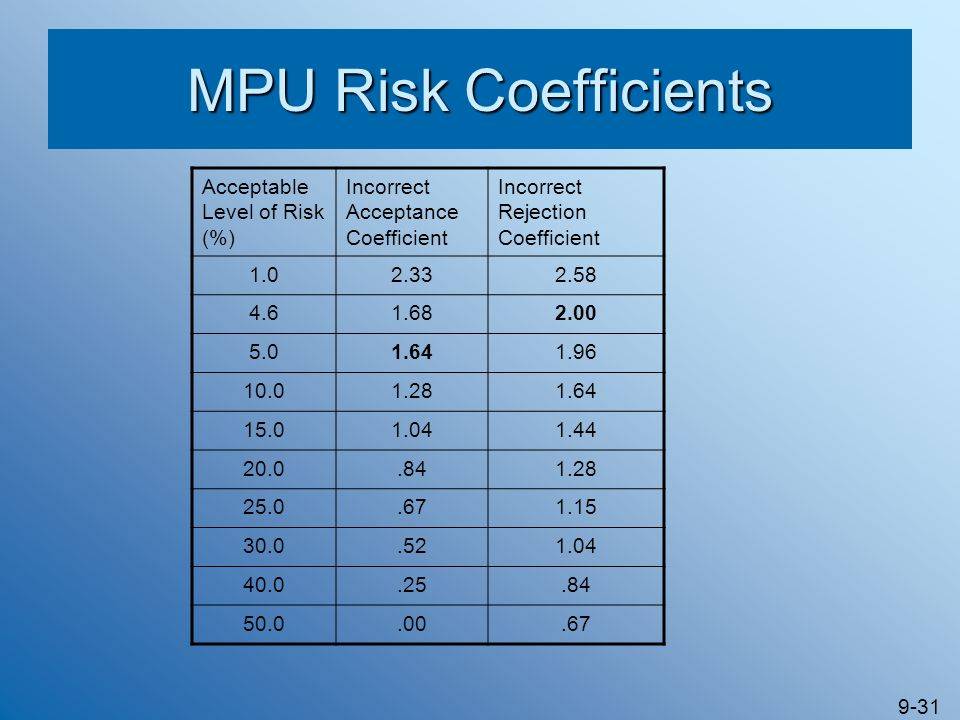 MPU Risk Coefficients Acceptable Level of Risk (%)