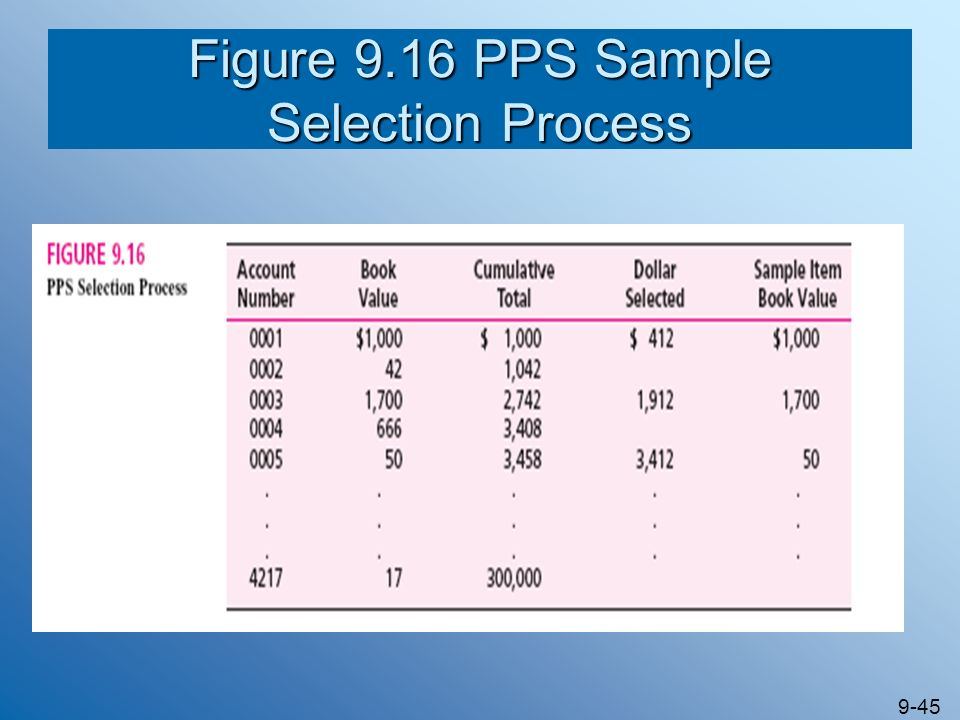Figure 9.16 PPS Sample Selection Process