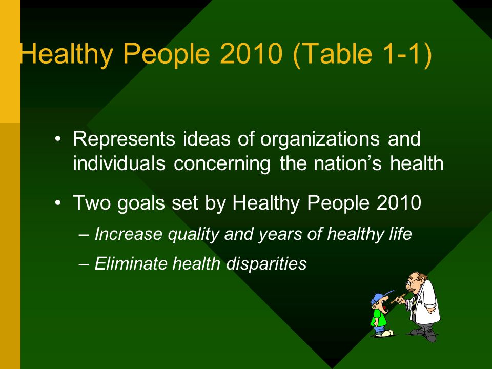 Healthy People 2010 (Table 1-1)