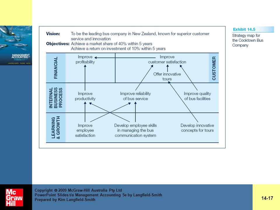Copyright  2009 McGraw-Hill Australia Pty Ltd PowerPoint Slides t/a Management Accounting 5e by Langfield-Smith