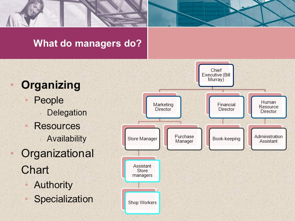 Organizing Organizational Chart What do managers do People Resources
