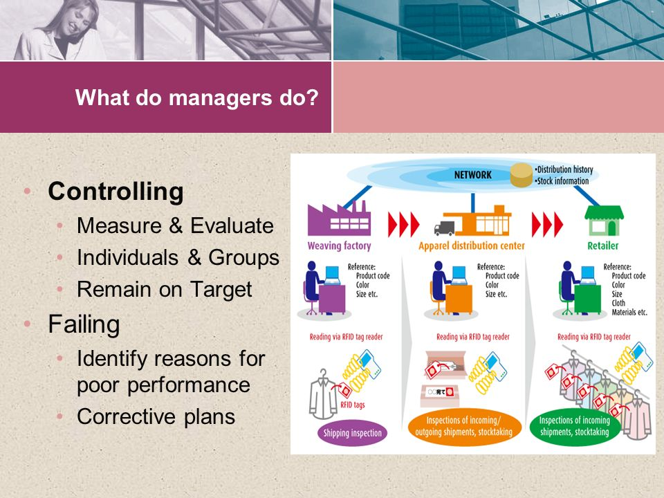 Controlling Failing What do managers do Measure & Evaluate