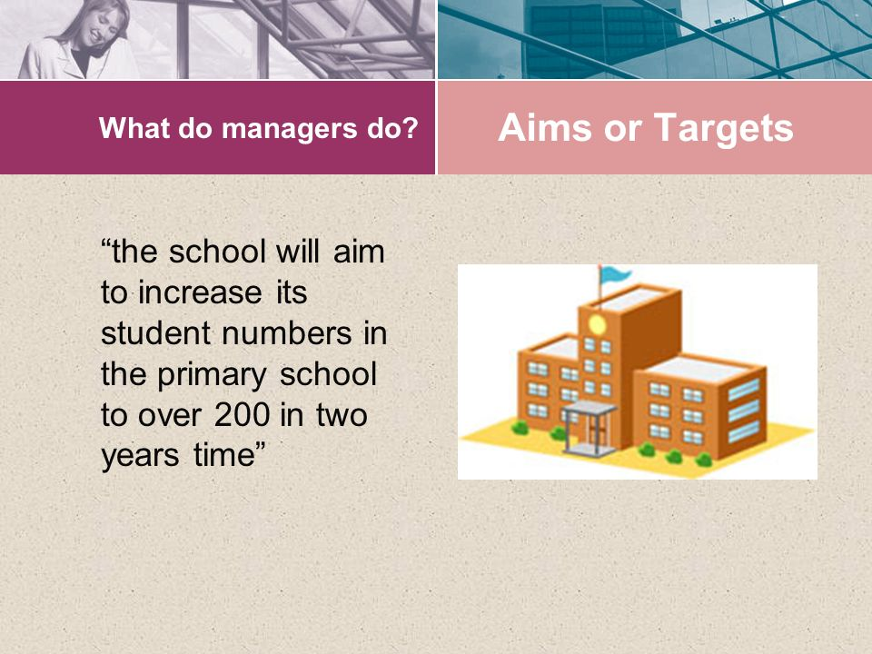 What do managers do. Aims or Targets.