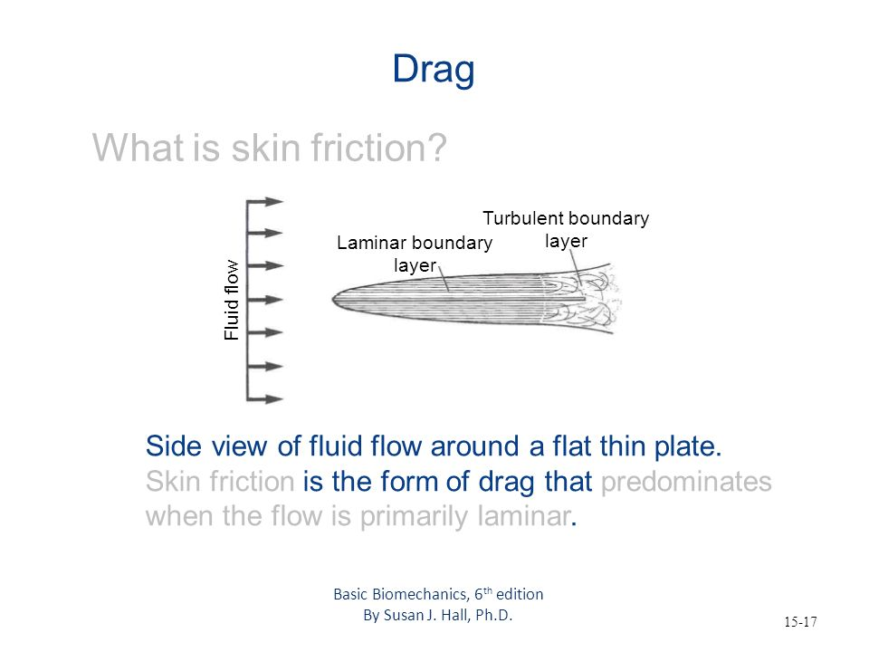Drag What is skin friction