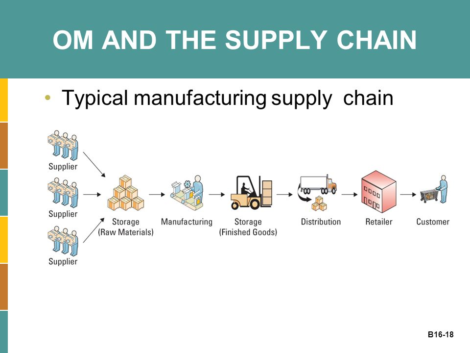 OM AND THE SUPPLY CHAIN Typical manufacturing supply chain