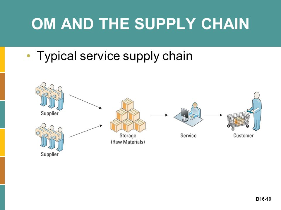 OM AND THE SUPPLY CHAIN Typical service supply chain