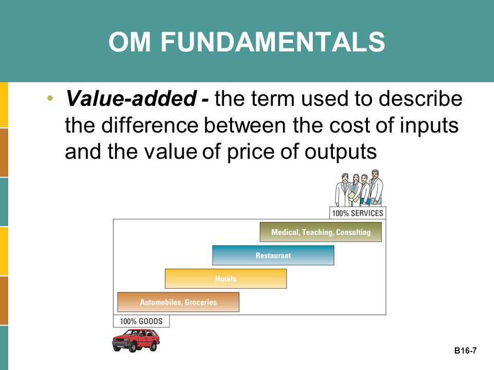 OM FUNDAMENTALS Value-added - the term used to describe the difference between the cost of inputs and the value of price of outputs.