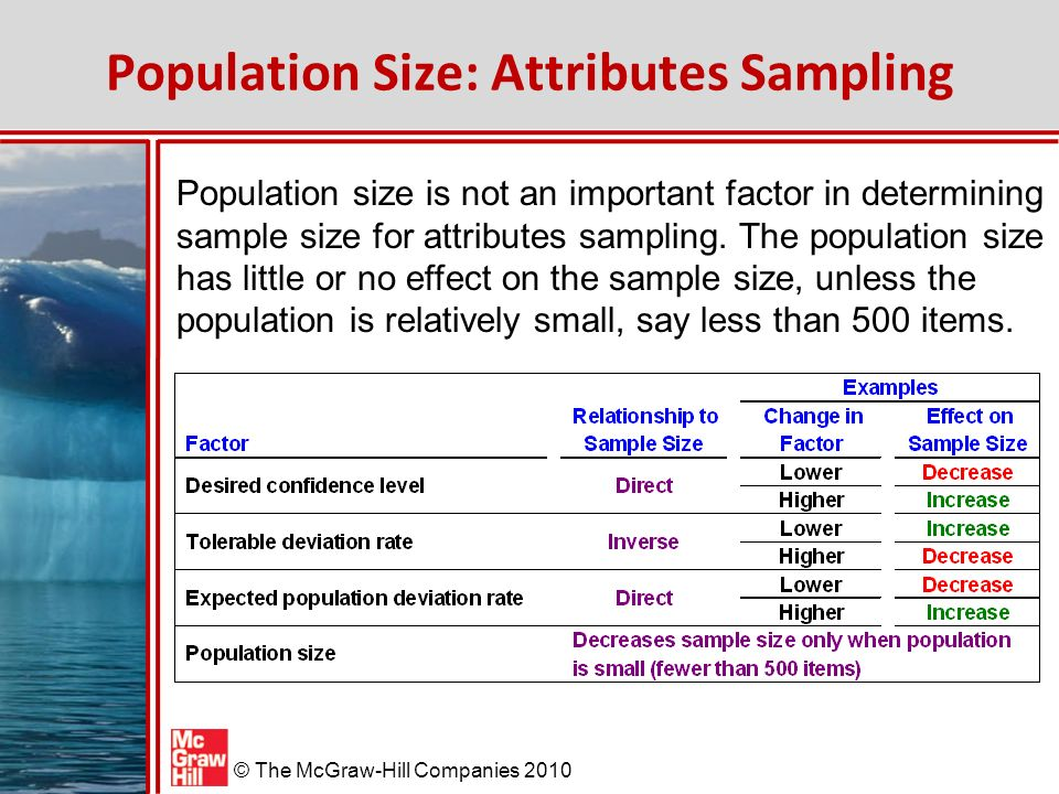 Population Size: Attributes Sampling