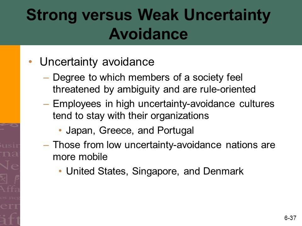 Strong versus Weak Uncertainty Avoidance