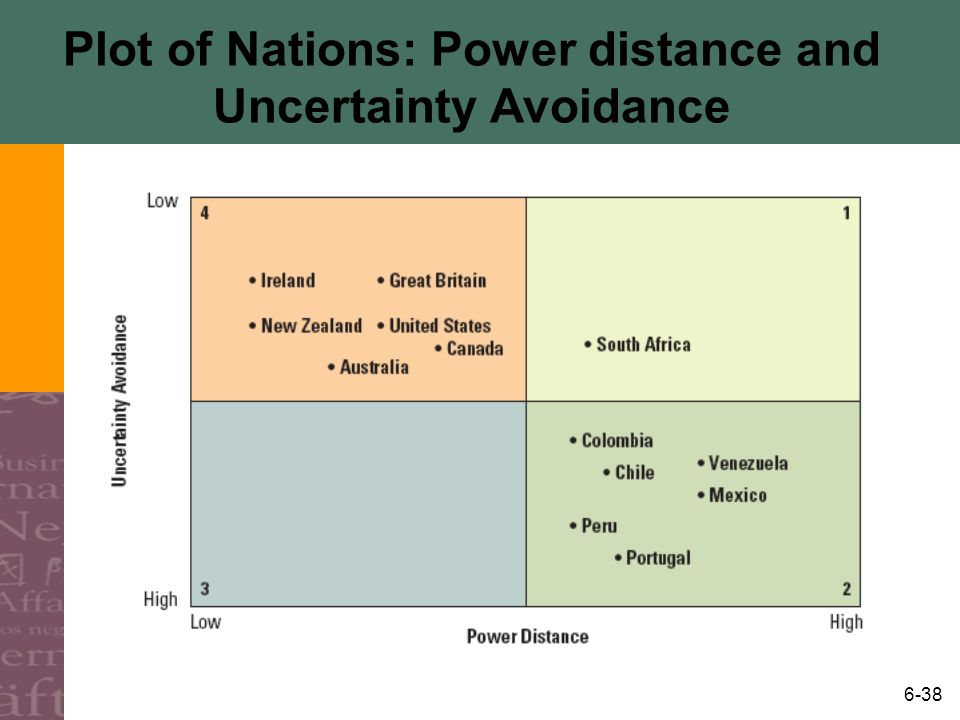 Plot of Nations: Power distance and Uncertainty Avoidance