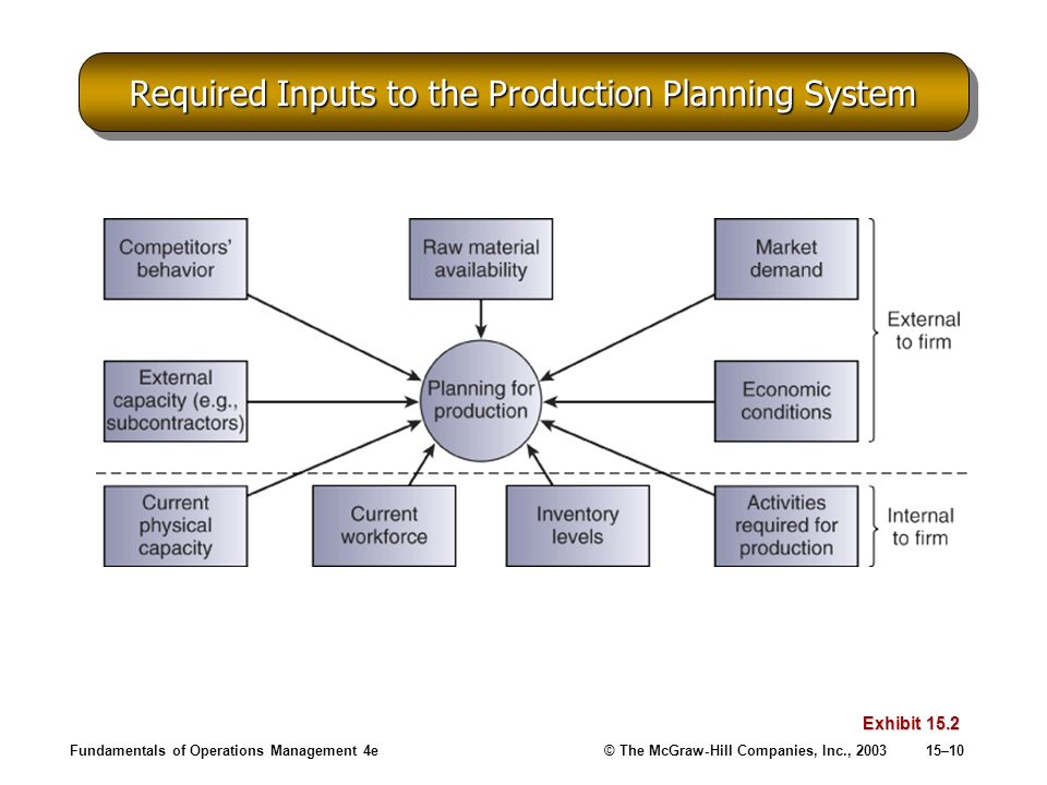 Required Inputs to the Production Planning System