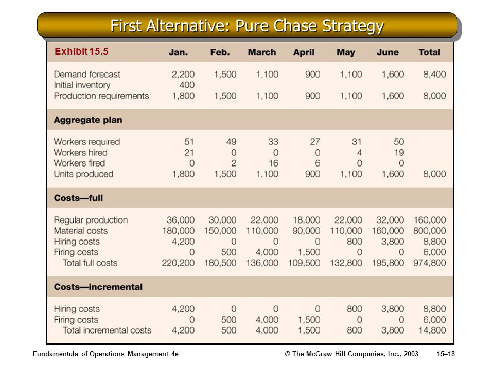 First Alternative: Pure Chase Strategy
