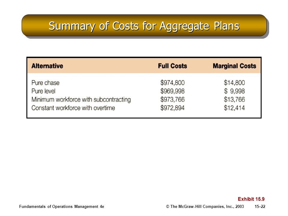 Summary of Costs for Aggregate Plans