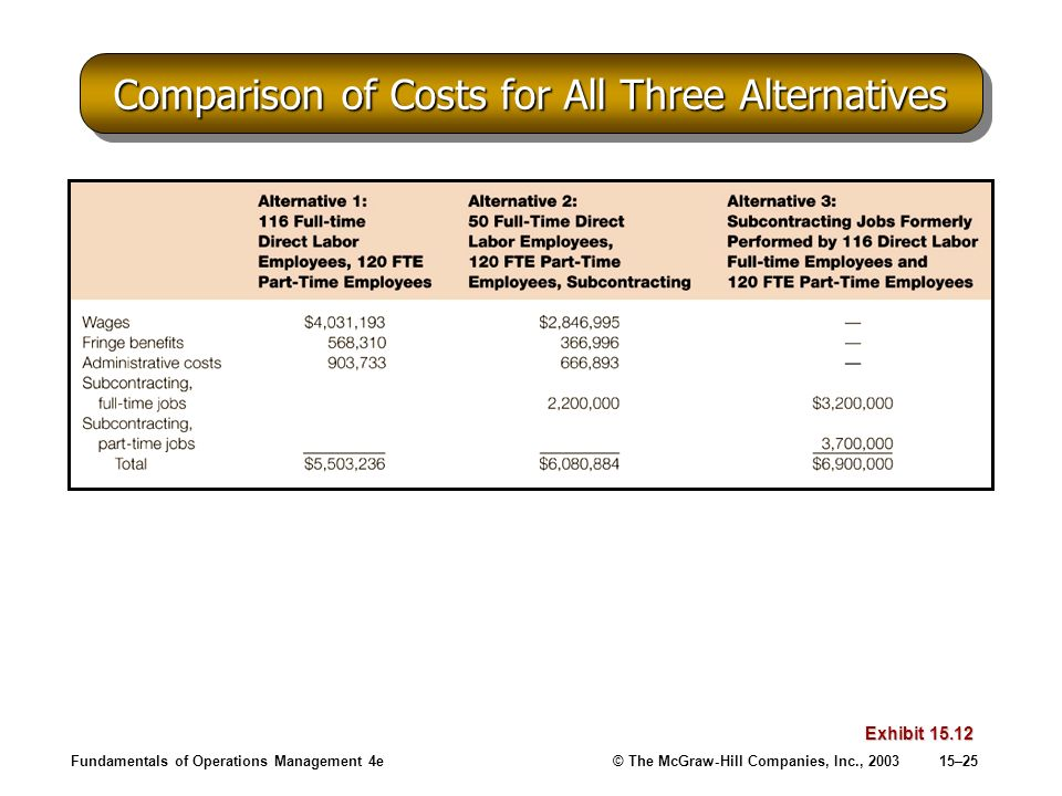 Comparison of Costs for All Three Alternatives