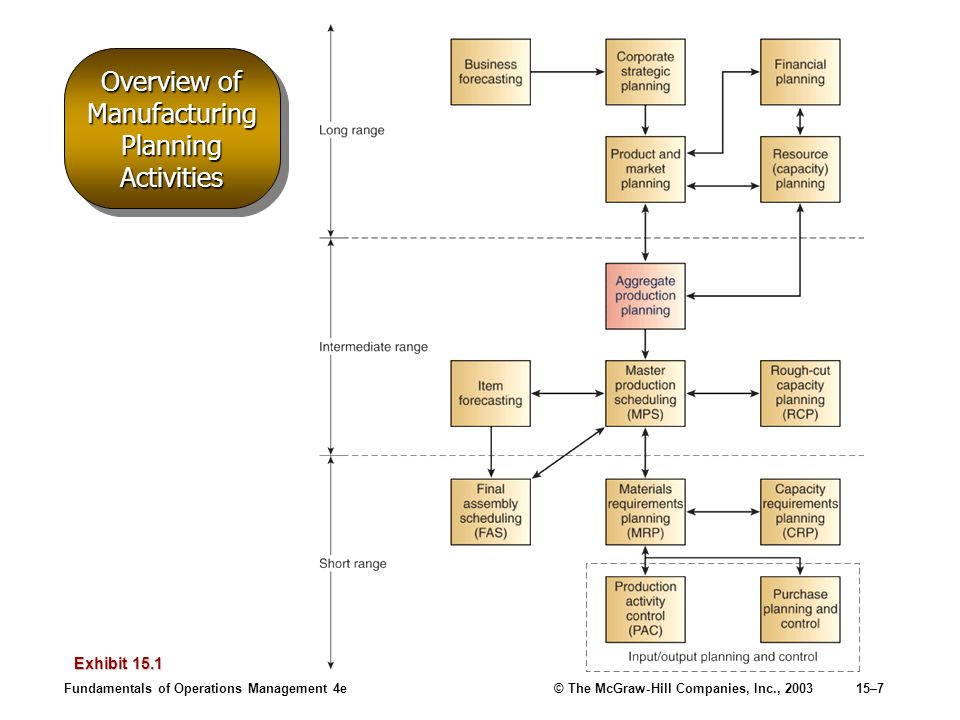 Overview of Manufacturing Planning Activities