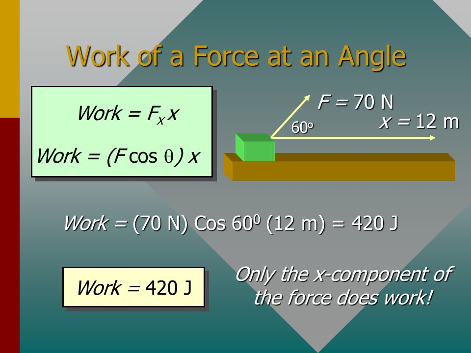 Work of a Force at an Angle