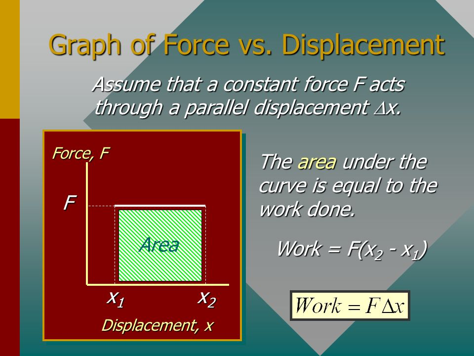 Graph of Force vs. Displacement