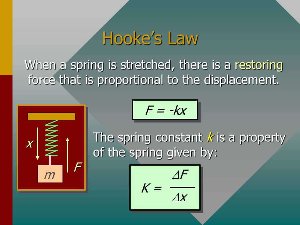 Hooke's LawWhen a spring is stretched, there is a restoring force that is proportional to the displacement.