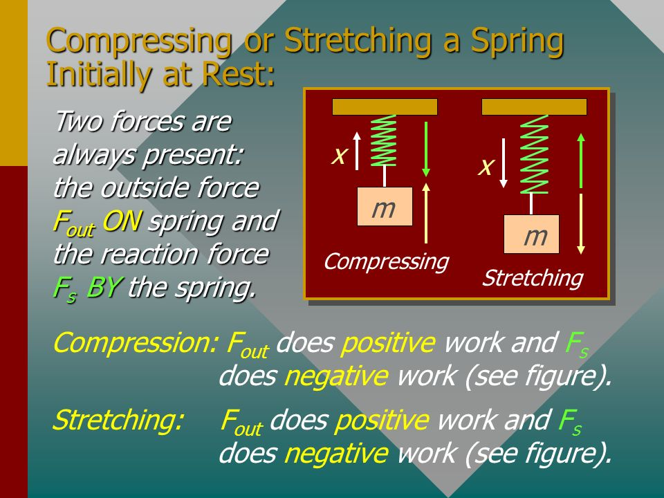 Compressing or Stretching a Spring Initially at Rest:
