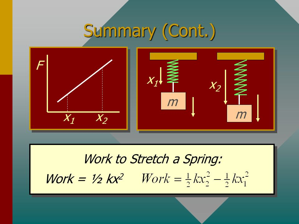 Work to Stretch a Spring: