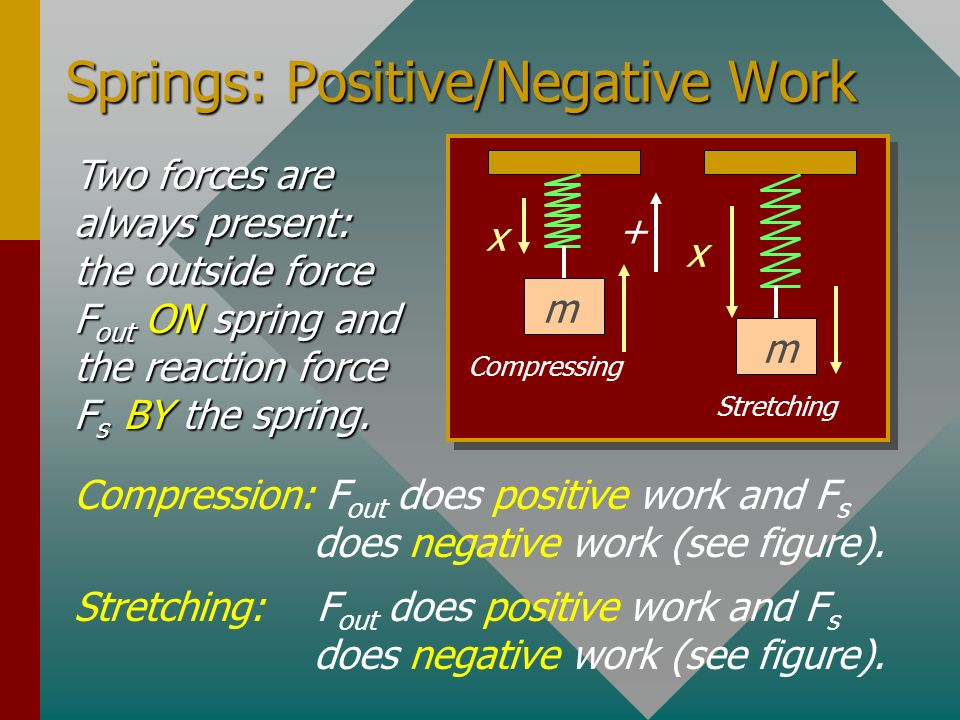 Springs: Positive/Negative Work