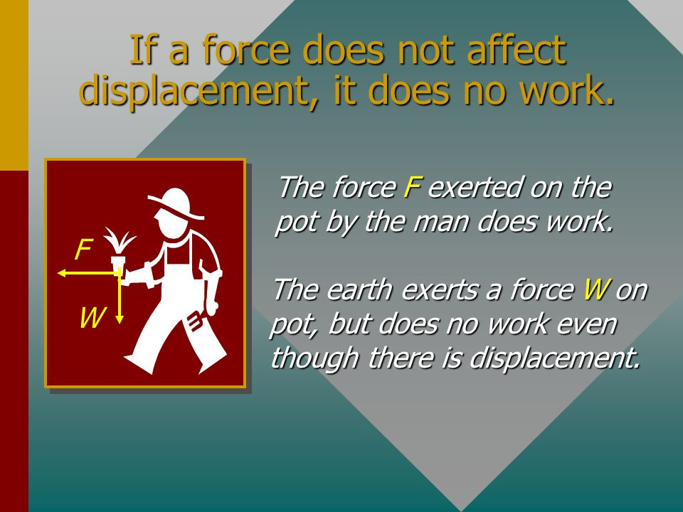 If a force does not affect displacement, it does no work.