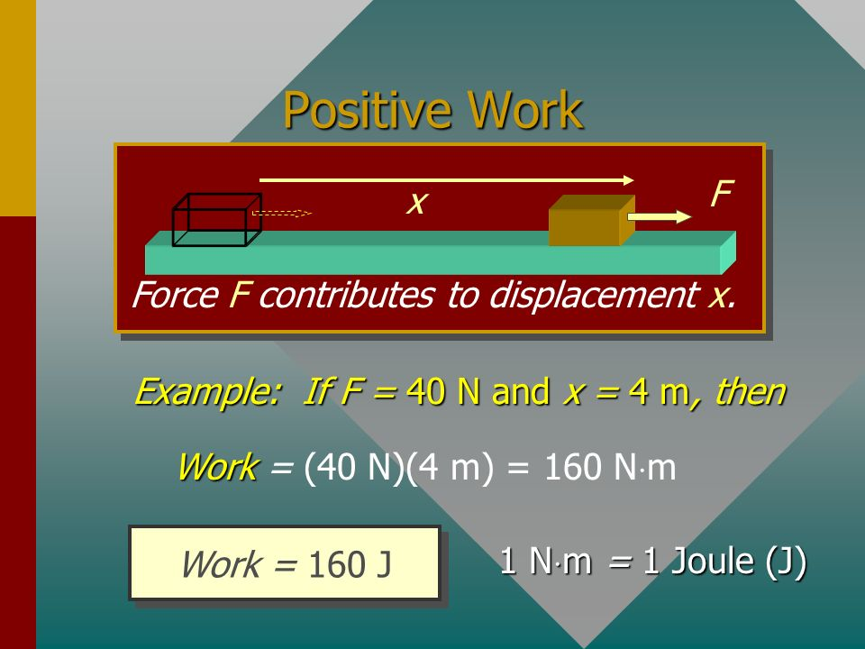 Positive Work F x Force F contributes to displacement x.